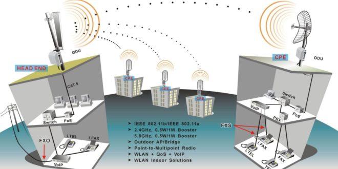 10 Km Uzun Menzilli Wireless